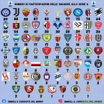 Number of seasons in Serie A after the foundation (updated crests edition)
