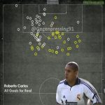 All Roberto Carlos Goals for Real Madrid visualisation