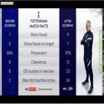 Tottenham stats before vs after scoring vs Manchester United