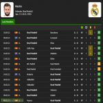 Real Madrid in the last 15 games with Nacho Fernández as a starter - 13 wins, 2 draws, 8 goals conceded, 41/45 possible points.