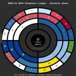 [OC] Radial bracket - UEFA Champions League 2020/21