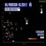 [Madrid Zone] Ball Progression in UCL 2020-21