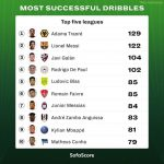 [SofaScore] Most Successful Dribbles