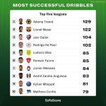[SofaScore] Most Successful Dribbles