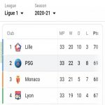 The 1st place and 4th place in ligue 1 is divided by mere 3 points with 5 matches left.For context,last matchweek psg were rescued by a 90+5th minute goal for a win. St. Ettiene had claimed a draw in the 90+2th minute,had it stood psg would have found themselves in the CL playoff saved by their GD.