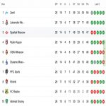 The real Super League: with 4 matches to go in the Russian Premier League, 3 points separate 2nd placed Lokomotiv from 6th placed Dynamo.