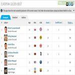 European Golden Boot clasification