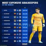 [Transfer Markt] Most expensive goalkeepers in the world