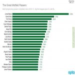 The Great Midfield Passers - Most Progressive Completed since 2010