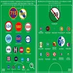 Legia's budget vs other Polish clubs vs Europe's top clubs