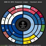 [OC] Radial bracket - 2020–21 UCL knockout phase - updated after SF