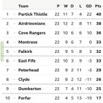 Scottish League One final table. Partick Thistle promoted as champions. Airdrieonians, Cove Rangers and Montrose enter Championship pro/rel play-offs. Dumbarton enter League Two pro/rel play-offs. Forfar Athletic relegated to League Two.