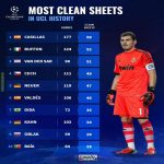 [Transfer Markt] Most clean sheets in UCL history