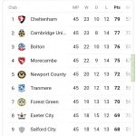 Its all to play for in EFL League 2, Forest Green still need to secure a play off place whilst Morecambe can still can up automatically and Bolton and Cambridge need a win to secure a automatic promotion.