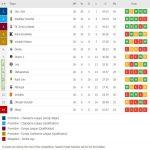 2020/21 Ukrainian Premier League final table: Zorya Luhansk qualify to EL, Kolos Kovalivka and Vorskla Poltava to Conference League, FC Minaj relegated