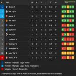 Women's Super League 20/21 final table