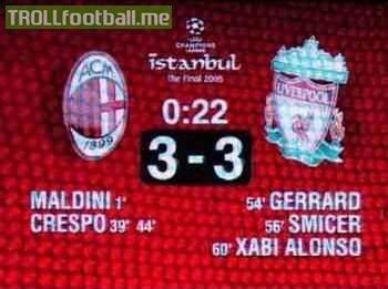 Today in History : Liverpool finish the best comeback in Champions League history to win against AC Milan