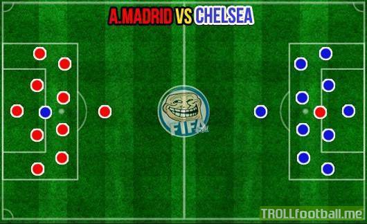 Atletico Madrid vs Chelsea - Possible tactics