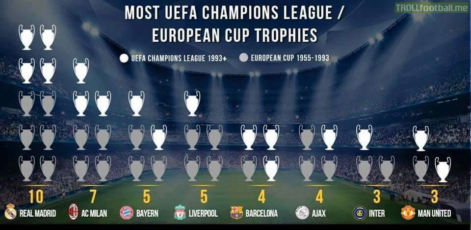 champions league highest winners