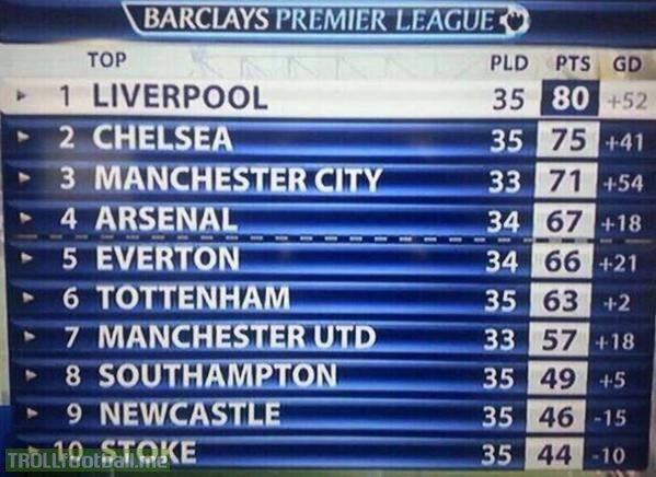 Last Season S Premier League Table After 35 Games Liverpool