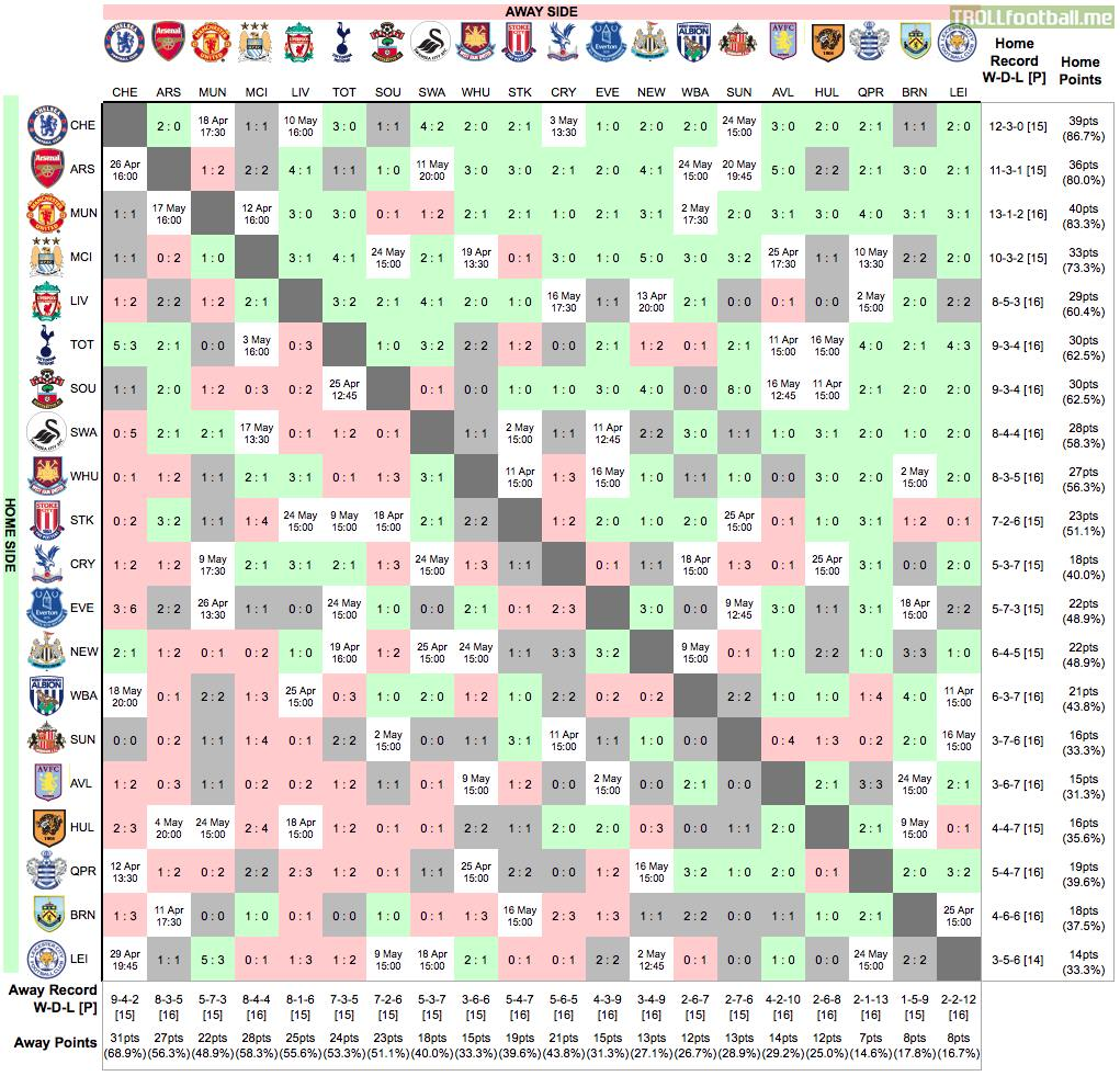 Premier league table results and fixtures for Football league tables