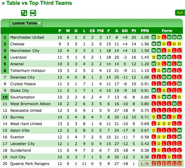 Premier league table teams 39 record against the top 7 of for All english league tables